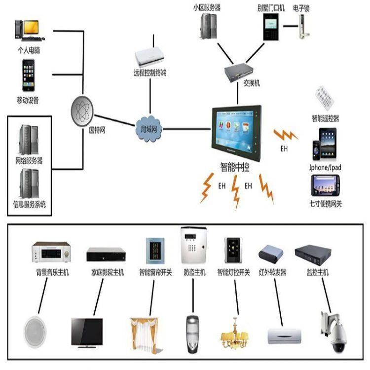 家庭弱电系统工程:系统整合